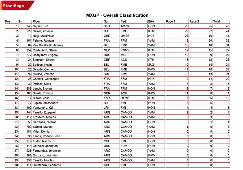 Classifica MXGP of Patagonia