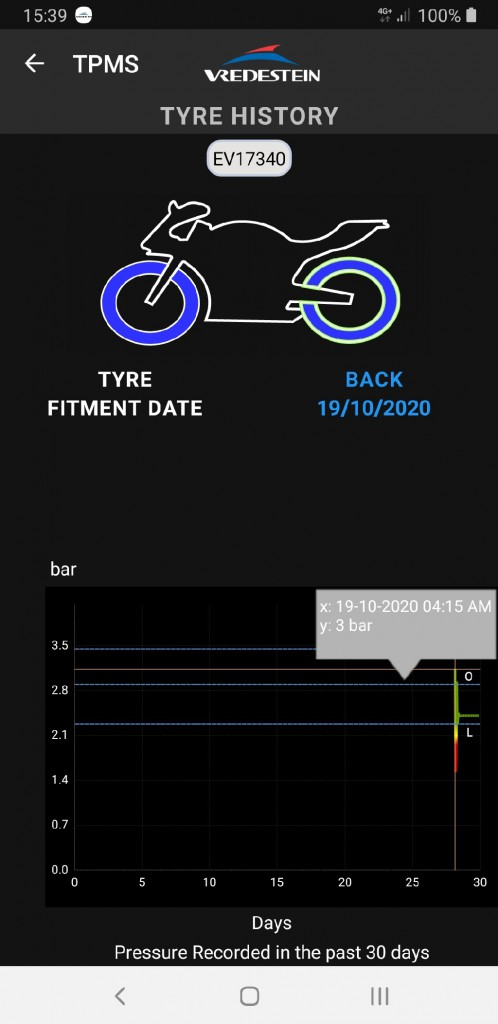 TPMS (pressure historical chart in app)